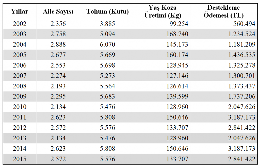 2002 – 2015 yılları arasında koza üretimi ve yapılan destekleme ödemeleri